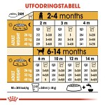 Royal Canin Labrador Retriever Puppy 12kg