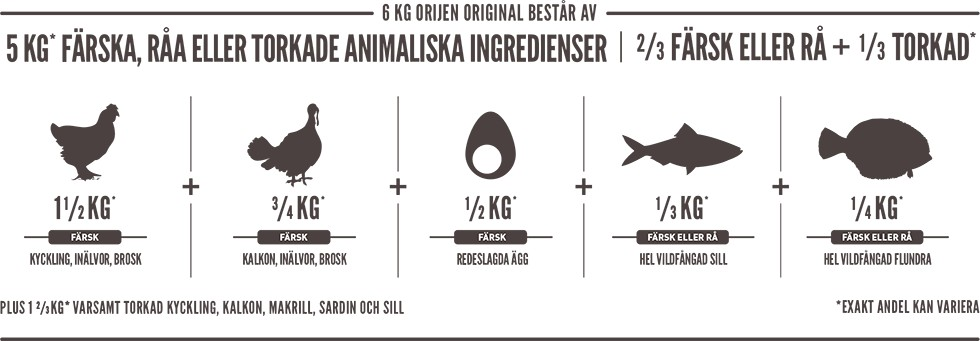 Orijen Original 17kg