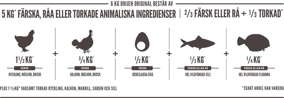 Orijen Original 11,4kg