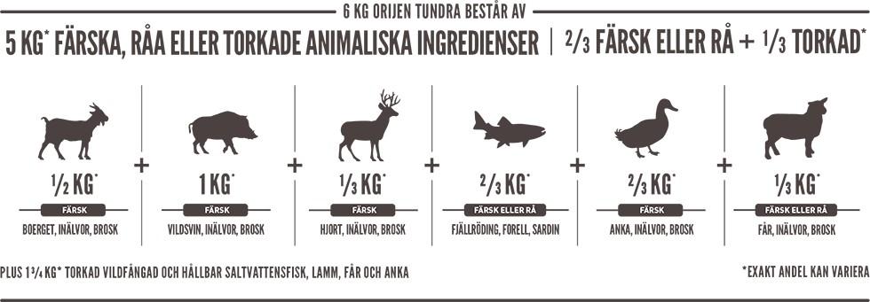 Orijen Tundra 11,4kg