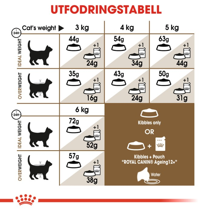 Royal Canin Sterilised Ageing  12+ 4kg