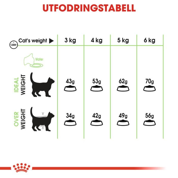Royal Canin Digestive Care, 2kg