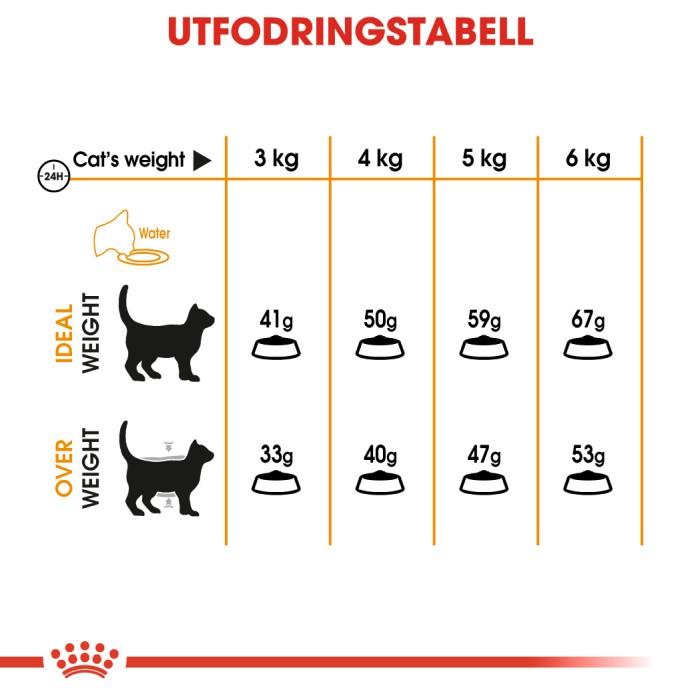 Royal Canin Hair & Skin Care 10kg