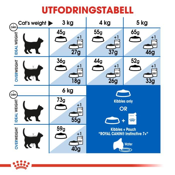 Royal Canin Indoor 7+ 1,5kg