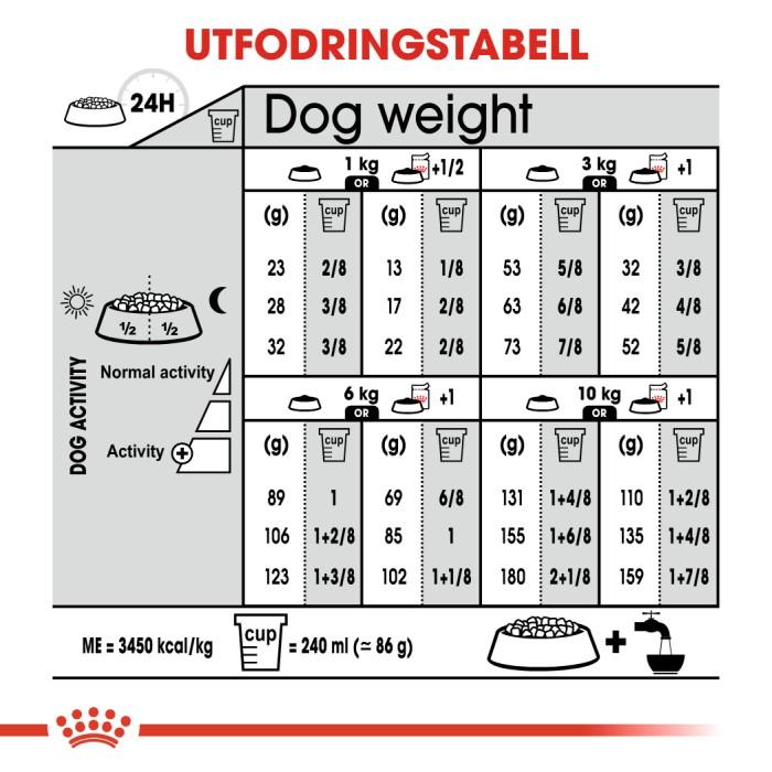 Royal Canin Mini Sterilised, 8kg