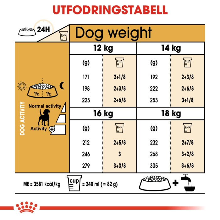 Royal Canin Beagle Adult, 12kg