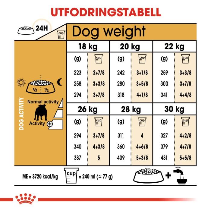 Royal Canin Bulldog Adult, 12kg