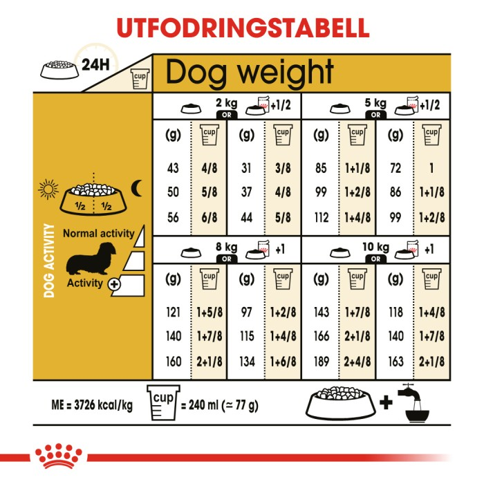 Royal Canin Dachshund Tax Vuxen 1,5kg