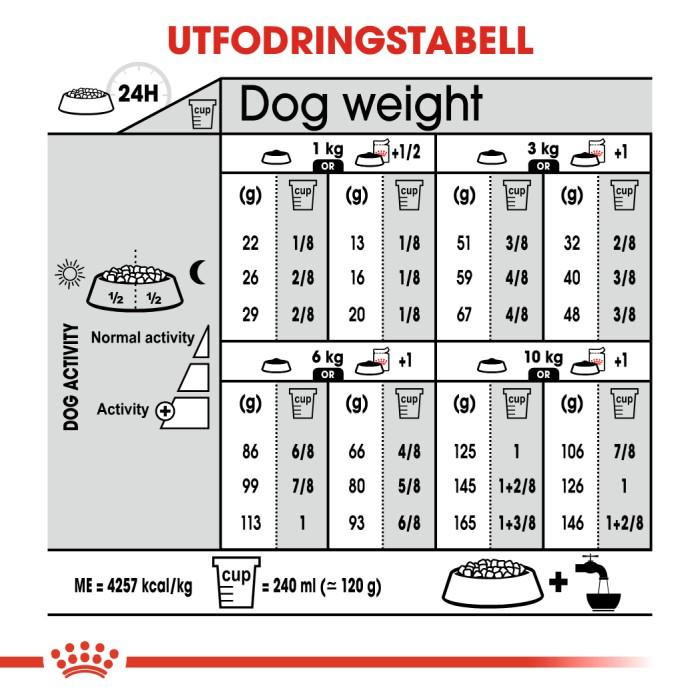 Royal Canin Mini Digestive Care 8kg
