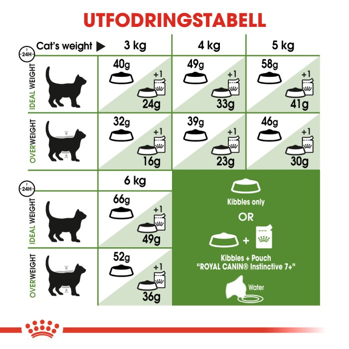 Royal Canin Outdoor 7+ 2kg
