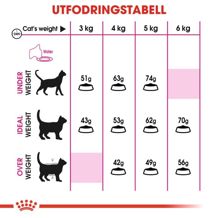 Royal Canin Savour Exigent 10kg