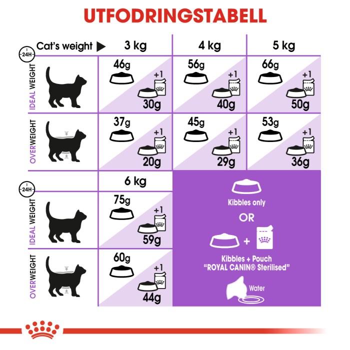 Royal Canin Sterilised 7+ 10kg